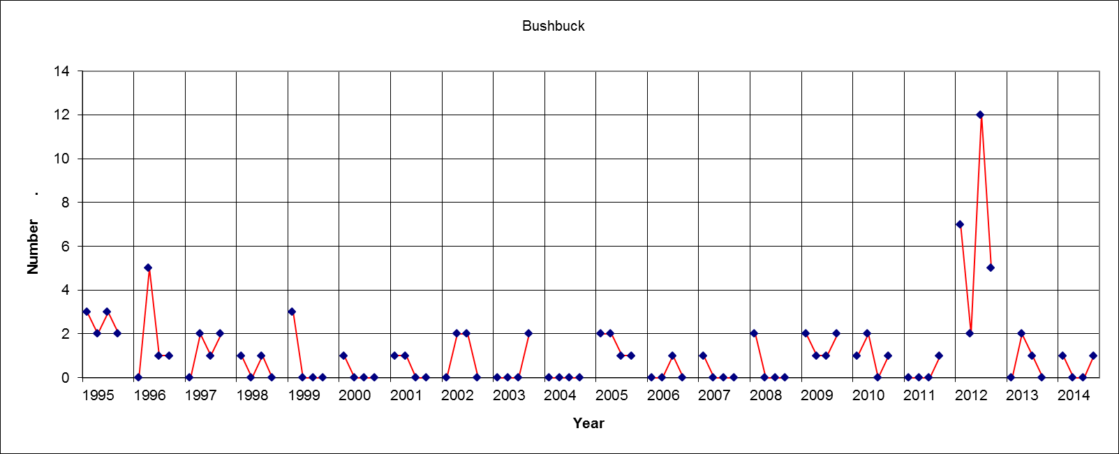Bushbuck Results (Four figures each year = Sat am, Sat pm, Sun am, Sun pm