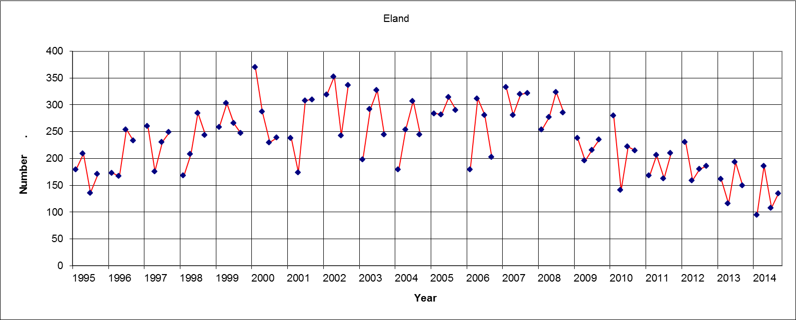 Eland Results (Four figures each year = Sat am, Sat pm, Sun am, Sun pm