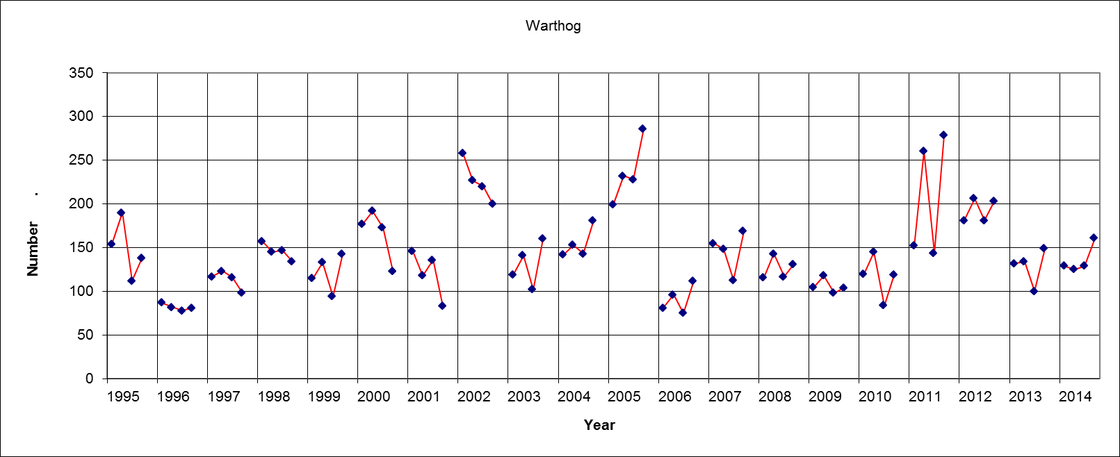 Warthog Results (Four figures each year = Sat am, Sat pm, Sun am, Sun pm