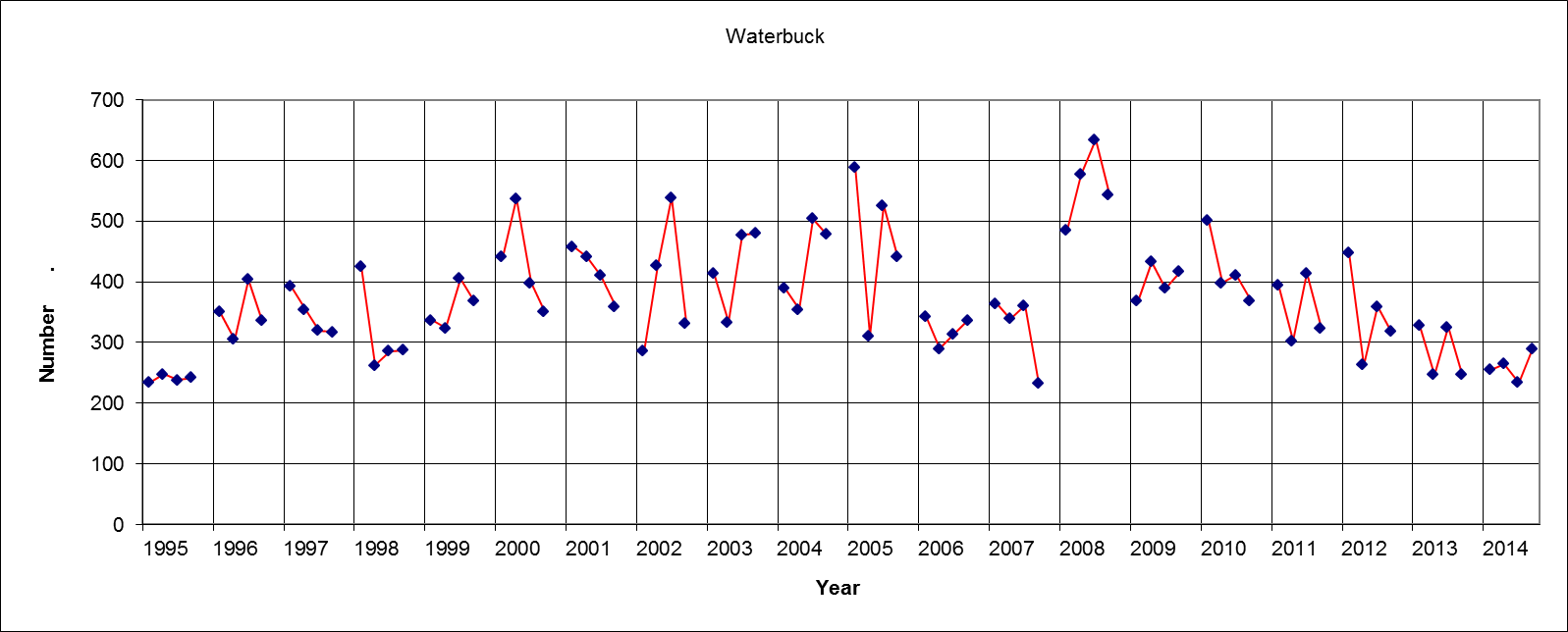 Waterbuck Results (Four figures each year = Sat am, Sat pm, Sun am, Sun pm