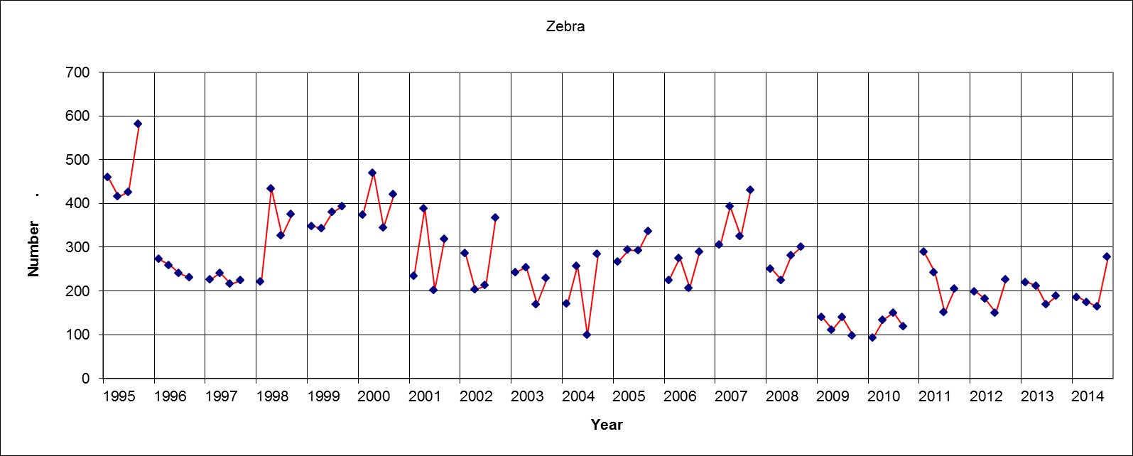Zebra Results (Four figures each year = Sat am, Sat pm, Sun am, Sun pm